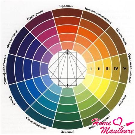 общая схема сочетания цветов и оттенков
